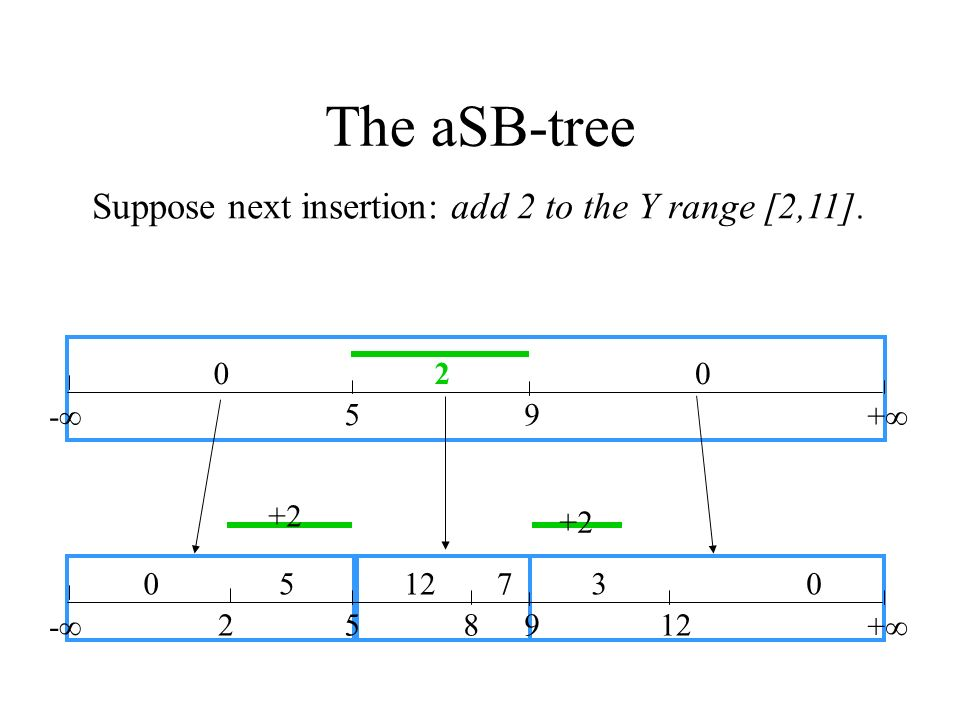 The aSB-tree Suppose next insertion: add 2 to the Y range [2,11]. 2 -∞